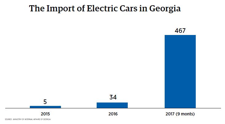 Forbes Georgia - The Era of Electric Vehicles: The Future