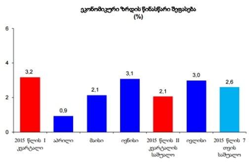 ივლისში საქართველოს ეკონომიკა 3 პროცენტით გაიზარდა