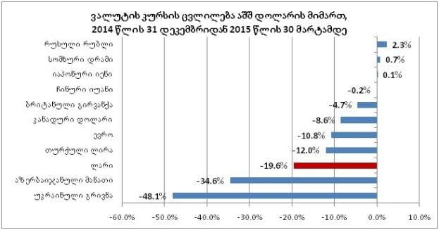 2015 წელს ლარი 19.4%-ით გაუფასურდა