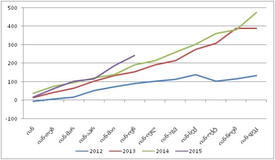 იანვარ-ივნისში კომერციული ბანკების წმინდა მოგება 26 პროცენტით გაიზარდა