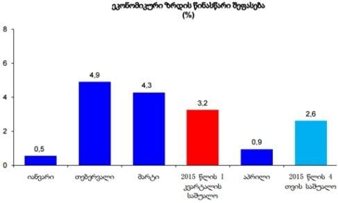 აპრილში საქართველოს ეკონომიკა 0.9 პროცენტით გაიზარდა