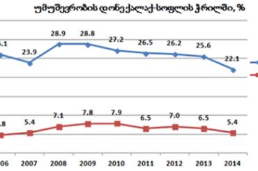 საქსტატის ინფორმაციით საქართველოში უმუშევრობა მცირდება