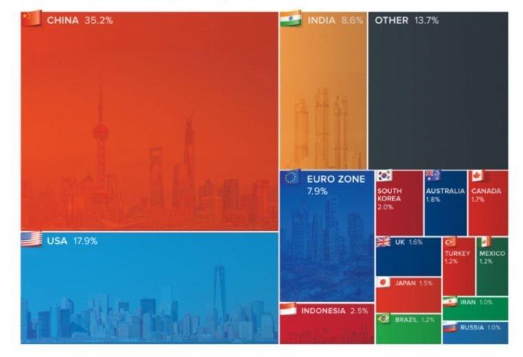 მსოფლიოს ქვეყნები, რომლებიც გლობალურ ეკონომიკას ქმნიან