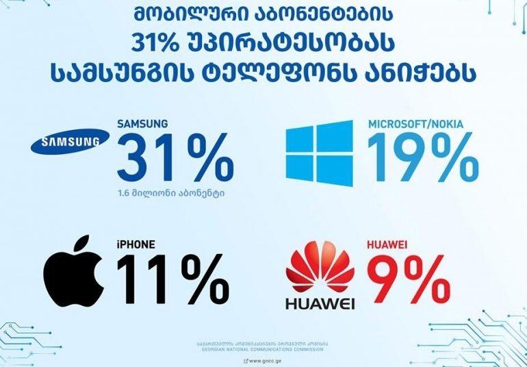 Самые популярные бренды мобильных телефонов в Грузии