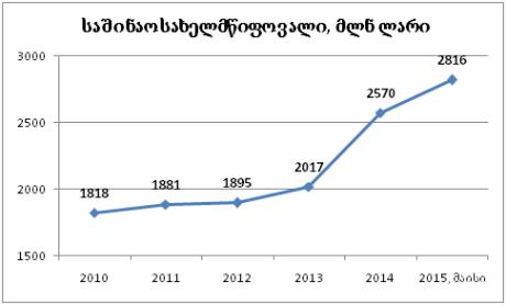 სახელმწიფო საშინაო ვალი 2 816 მილიონ ლარამდე გაიზარდა