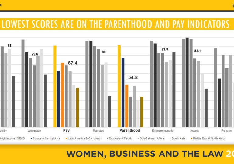 მსოფლიო ბანკი: კანონები ქალთა ეკონომიკურ შესაძლებლობებს კვლავ ზღუდავენ