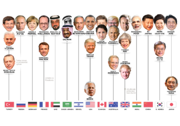 The World Leaders in Positions of Power