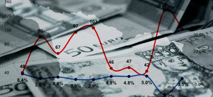 საქართველო ეკონომიკური ზრდის რეიტინგში