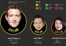 მსოფლიოს ათი უმდიდრესი მილენიალი