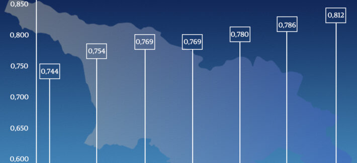 საქართველო ადამიანის განვითარების ინდექსით 61-ე ადგილზეა