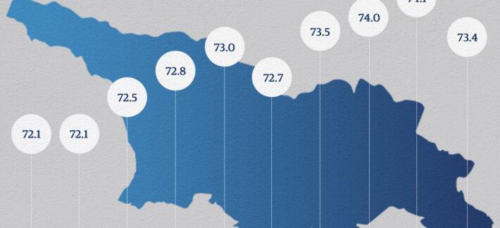 მოსახლეობის სიცოცხლის ხანგრძლივობით საქართველო მსოფლიოში 93-ე ადგილზეა